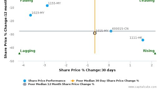 AMMB Holdings Bhd. breached its 50 day moving average in a Bullish Manner : 1015-MY : June 7, 2016