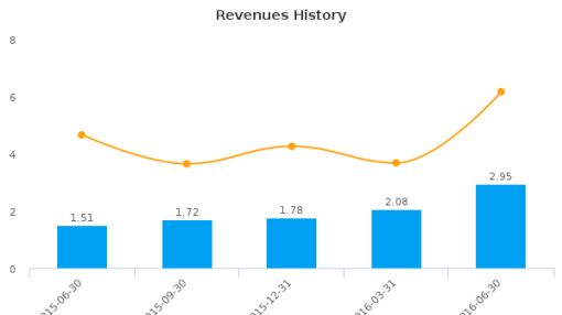 The Alkaline Water Co., Inc. :WTER-US: Earnings Analysis: Q1, 2017 By the Numbers : August 19, 2016