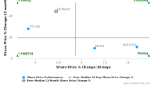 Douglas Dynamics, Inc. breached its 50 day moving average in a Bearish Manner : PLOW-US : October 11, 2016