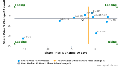 Citigroup, Inc. breached its 50 day moving average in a Bearish Manner : C-US : September 27, 2016