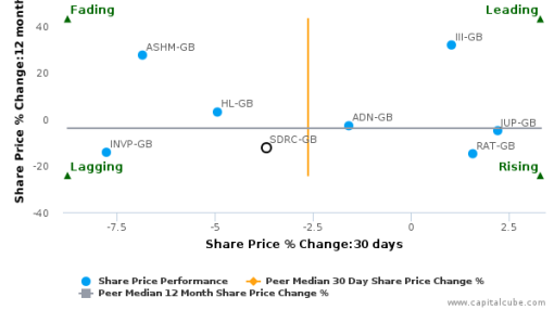 Schroders Plc breached its 50 day moving average in a Bearish Manner : SDRC-GB : September 19, 2016