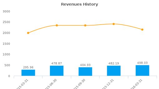 PCM, Inc. :PCMI-US: Earnings Analysis: Q1, 2016 By the Numbers