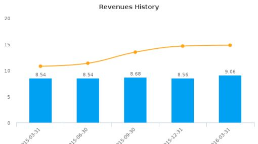 Croghan Bancshares, Inc. :CHBH-US: Earnings Analysis: Q1, 2016 By the Numbers
